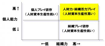 (チャート2 人財力と組織活力)