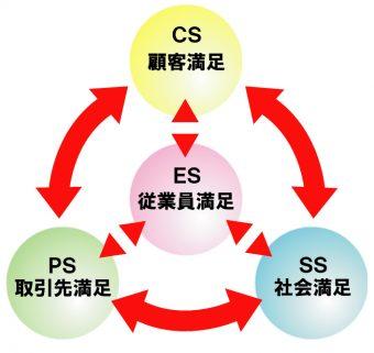 (チャート1)四つの満足
