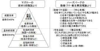 (チャート2)従業員満足と動機づけ要因